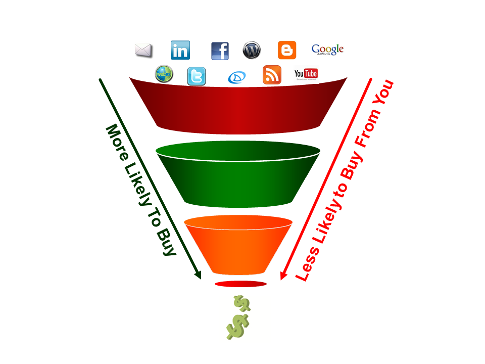Trigger Event Marketing  Funnel