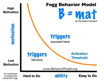 BJ Fogg's - Fogg Behavior Model
