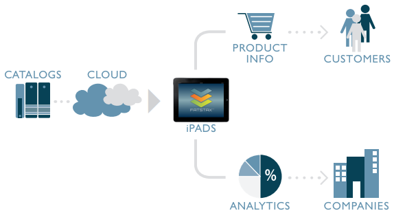 FatStax-Sales-App-Platform