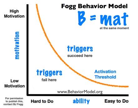 BJ Fogg's - Fogg Behavior Model