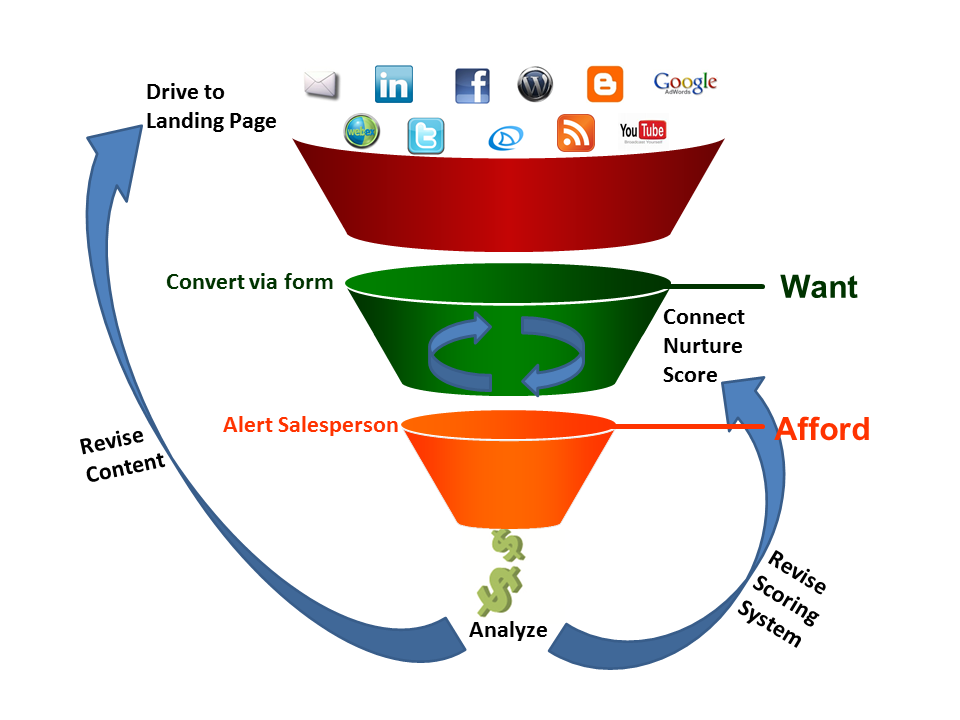 Trigger Event Marketing™ Funnel